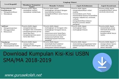 Download Kumpulan Kisi-Kisi USBN SMA/MA 2018-2019