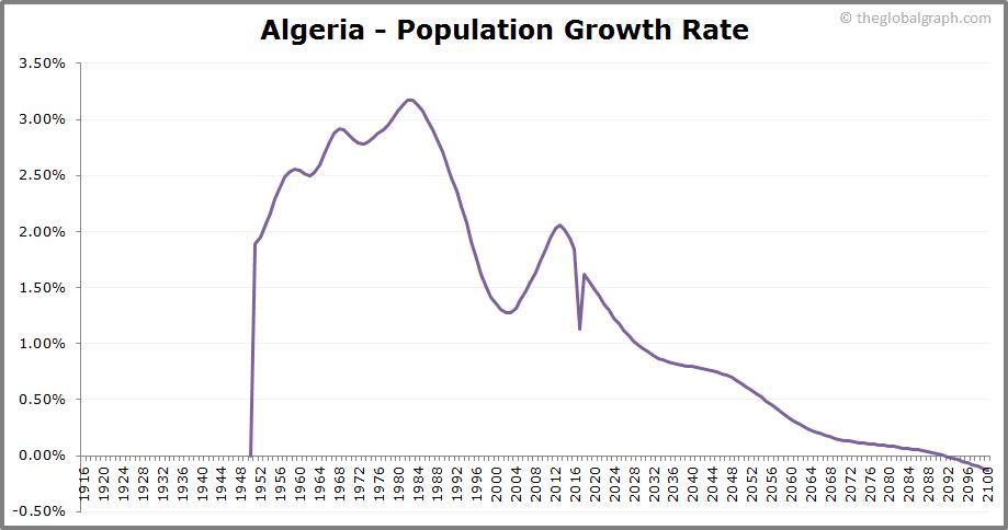 Algeria  Population Growth Rate