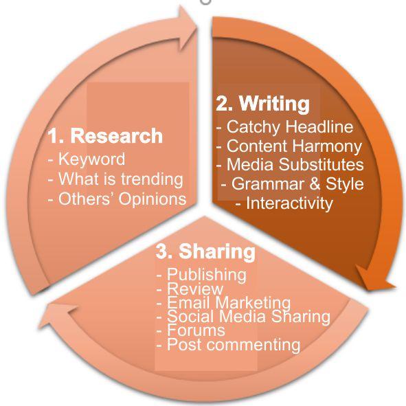 Post Publishing Process Chart