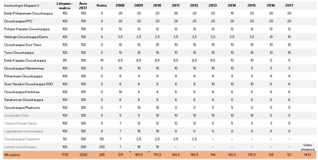 Tässä taulukossa on kaikki löytämäni tulonlähteet (etuseteleitä lukuun  ottamatta). Eli jos olisin 31.12.2007 mennessä sijoittanut 18 eri  osuuskuntaan 1735e 68bba069ee