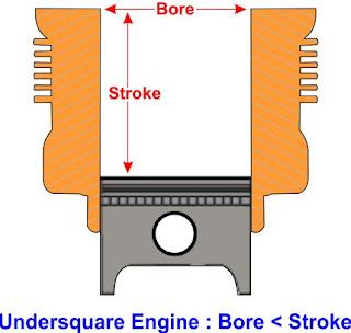 mesin undersquare stroke lebih besar dari bore