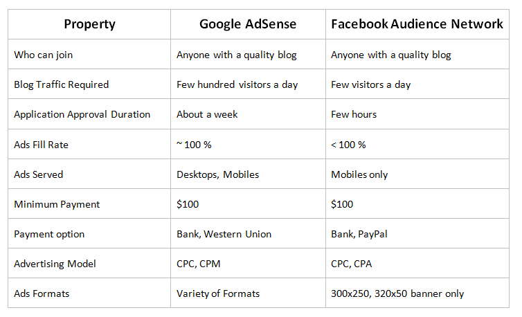 Making Money with Facebook Audience Network
