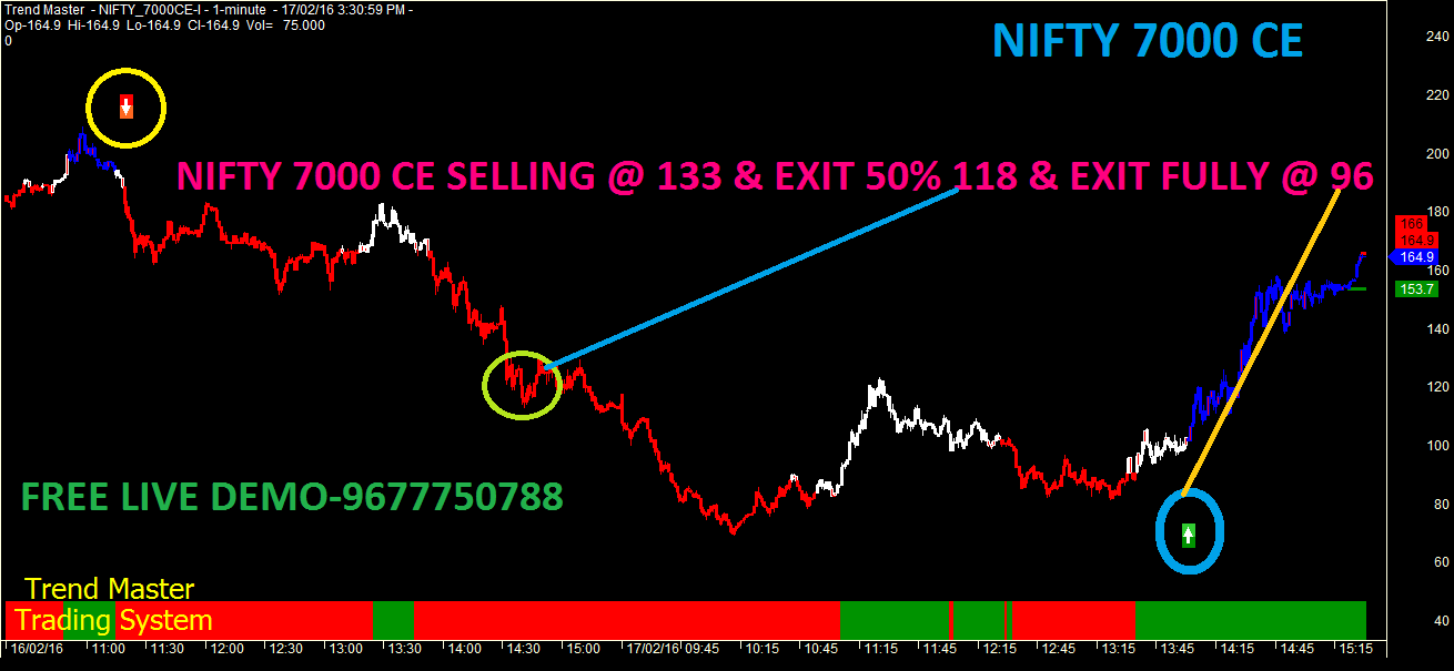 How to trade in nifty call and put option