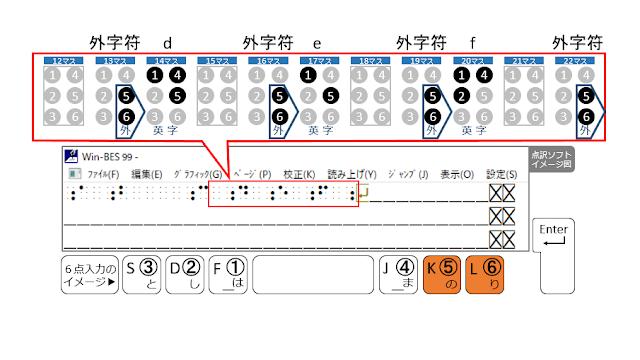 1行目の22マス目に外字符が示された点訳ソフトのイメージ図と5、6の点がオレンジで示された6点入力のイメージ図