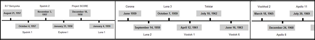 Moon Landing Apollo 11 Timeline of Events (page 2) - Pics ...