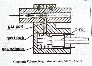 Constant Volume Regulator