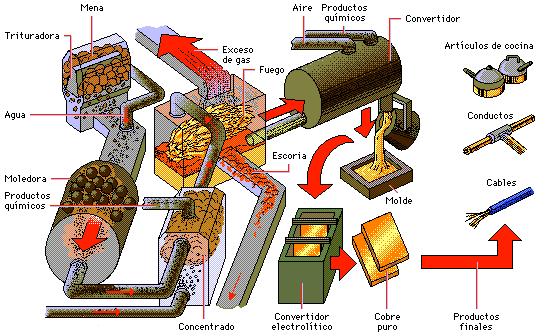 Tecnología 3º E.S.O.: Industrias de transformación