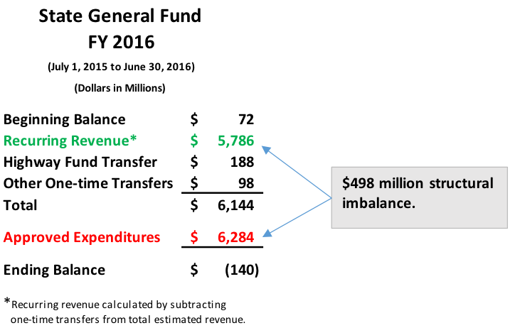 how to solve vertical fiscal imbalance