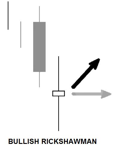 Pola Candlestick Reversal Akurat Paling Lengkap Level 3 Di IQ Option