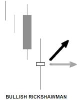 pola dan tipe candlestick