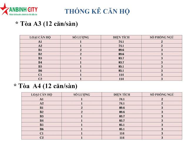 Thống kê diện tích căn hộ An Bình City
