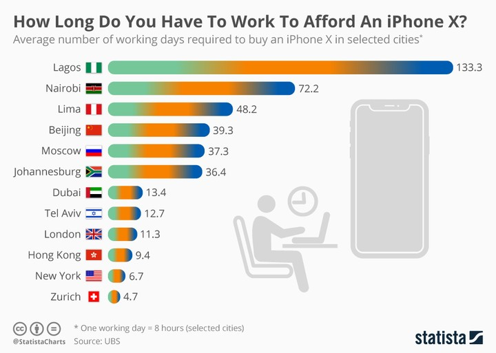 From Lagos to Zurich: how long do we have to work to buy an iPhone X?