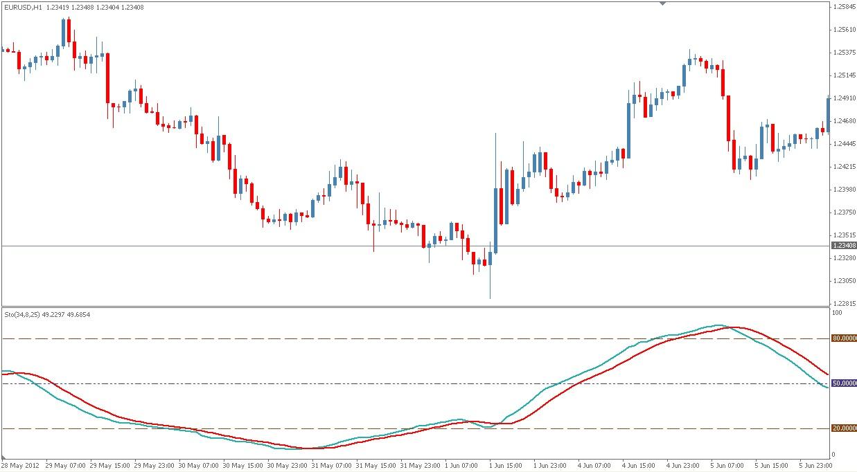 Forex price oscillator indicator