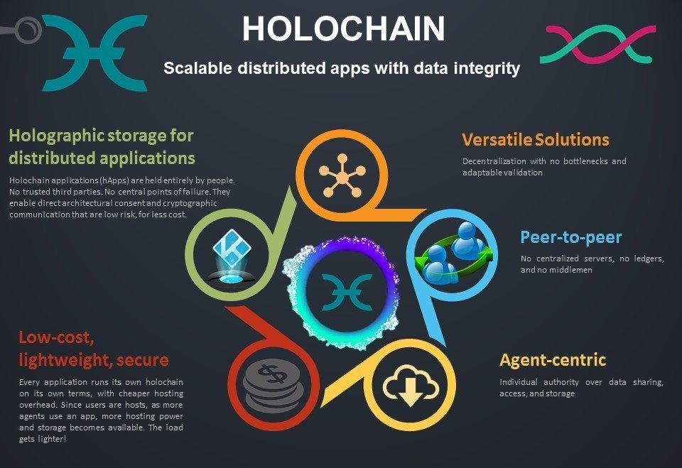 Top 8 dApps Built on Holochain