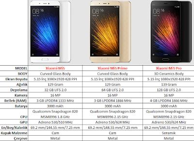 Xiaomi Mi5, Xiaomi Mi5 Prime ve Xiaomi Mi5 Pro