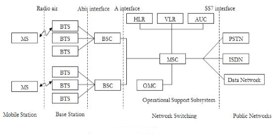 Welcome to ecstuff4u gsm system architecture gsm system architecture ccuart Image collections