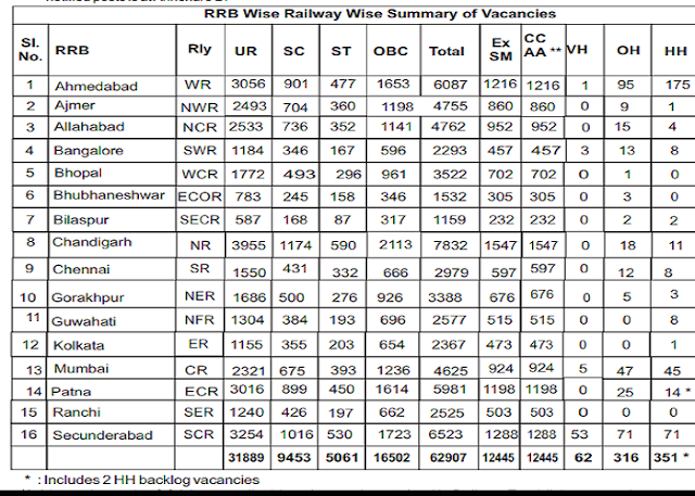 RRB Railway Group D CEN 02/2018 Vaccancy Table of  62907 Posts