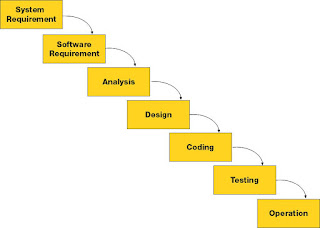 System Requirement, Software Requirement, Analysis, Design, Coding, Testing, Operation