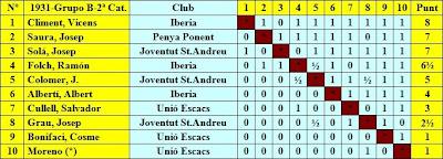 Grupo B: Cuadro por puntuación Fase Previa del IV Campeonato Individual de Ajedrez de Cataluña