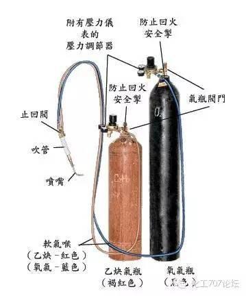 新竹高工板金科: 氧乙炔氣銲