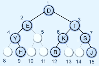 sequential Array representation of Binary tree in data structures