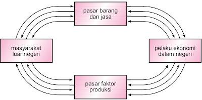 bacalah terlebih dahulu materi mengenai Perekonomian Dua Sektor, Tiga, Empat, 1 2 3, Sistem, Pengertian, Diagram, Siklus, Contoh