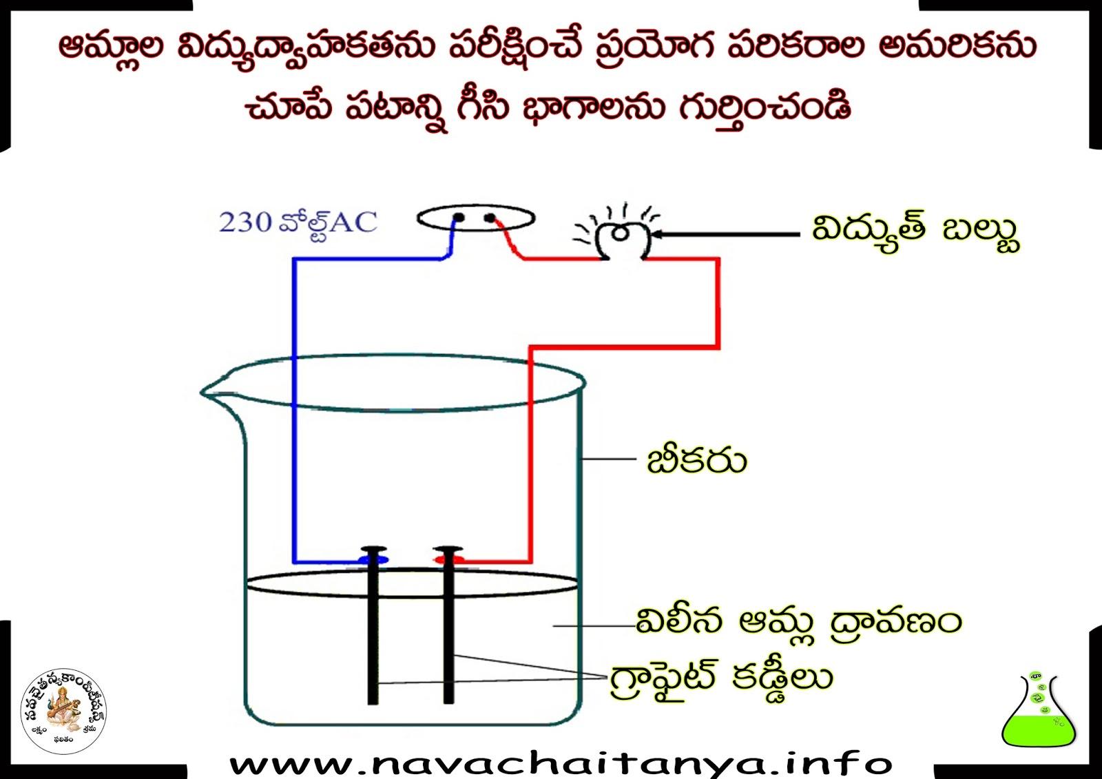 10th Class Physical Science Diagrams   U0c06 U0c2e U0c4d U0c32 U0c3e U0c32  U0c35 U0c3f U0c26 U0c4d U0c2f U0c41 U0c26 U0c4d U0c35 U0c3e U0c39 U200c U0c15