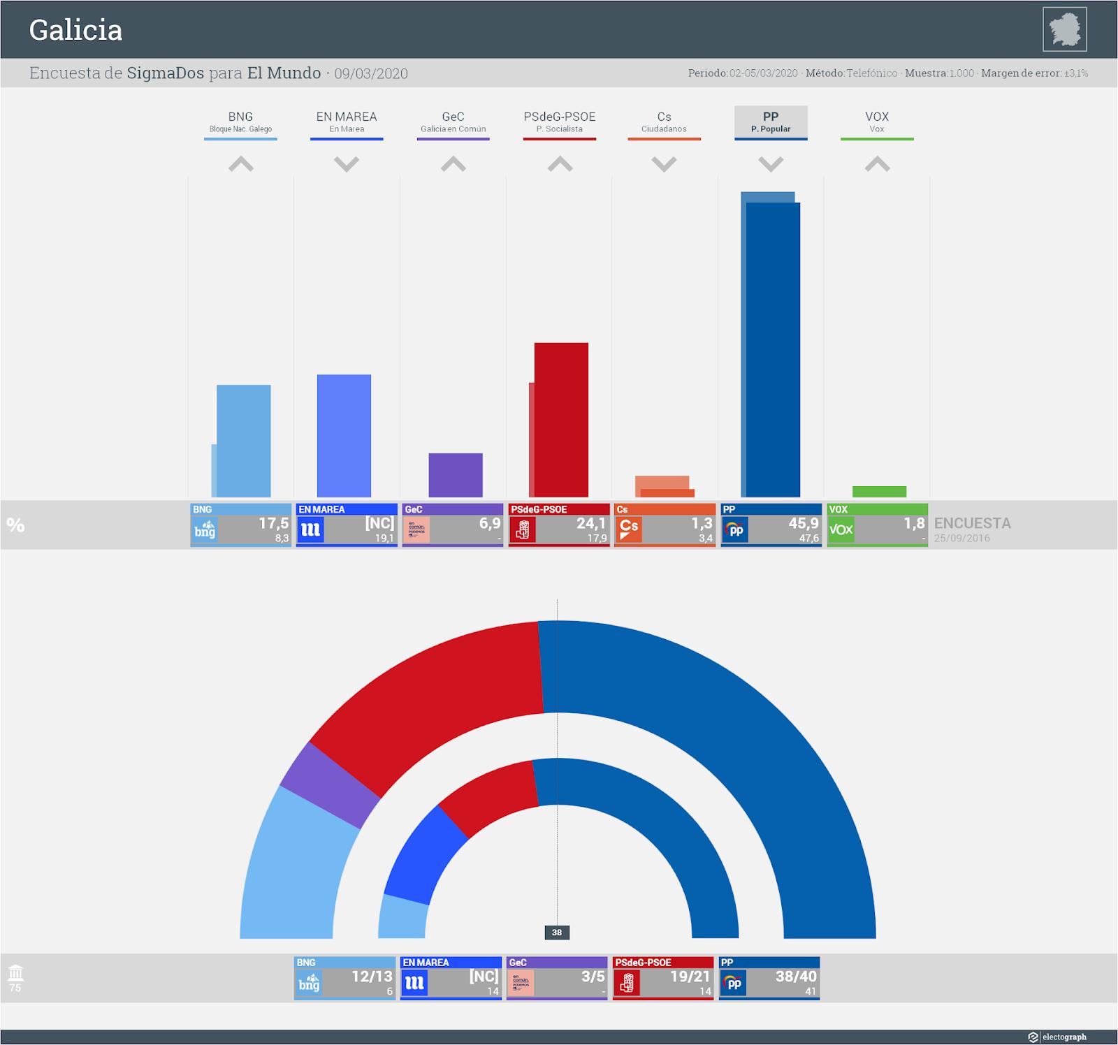 Gráfico de la encuesta para elecciones autonómicas en Galicia realizada por SigmaDos para El Mundo, 9 de marzo de 2020