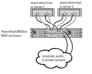 linux help topics: Dell MD3200 SAS Cabling With Diagram