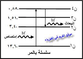 رسم مخطط طاقة الأطوال الموجية المنبعثة نتيجة الإثارة