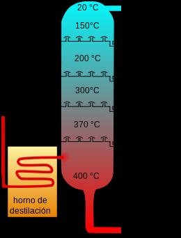 Esquema de destilación del petróleo
