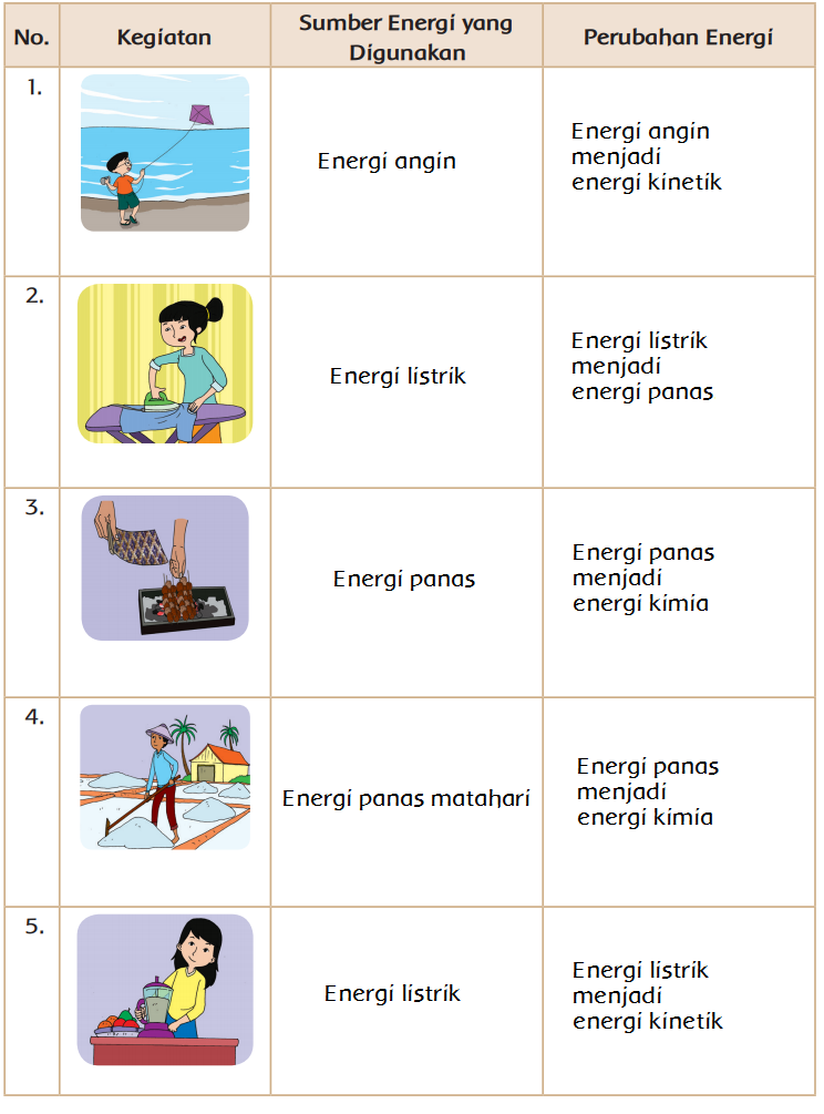 Perubahan Energi Listrik Menjadi Energi Gerak : perubahan, energi, listrik, menjadi, gerak, Perubahan, Energi, (Halaman, BELAJAR, KURIKULUM