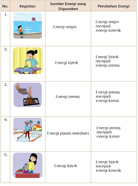 Contoh Perubahan Energi Listrik Menjadi Energi Panas : contoh, perubahan, energi, listrik, menjadi, panas, Perubahan, Energi, (Halaman, Dunia, Edukasi