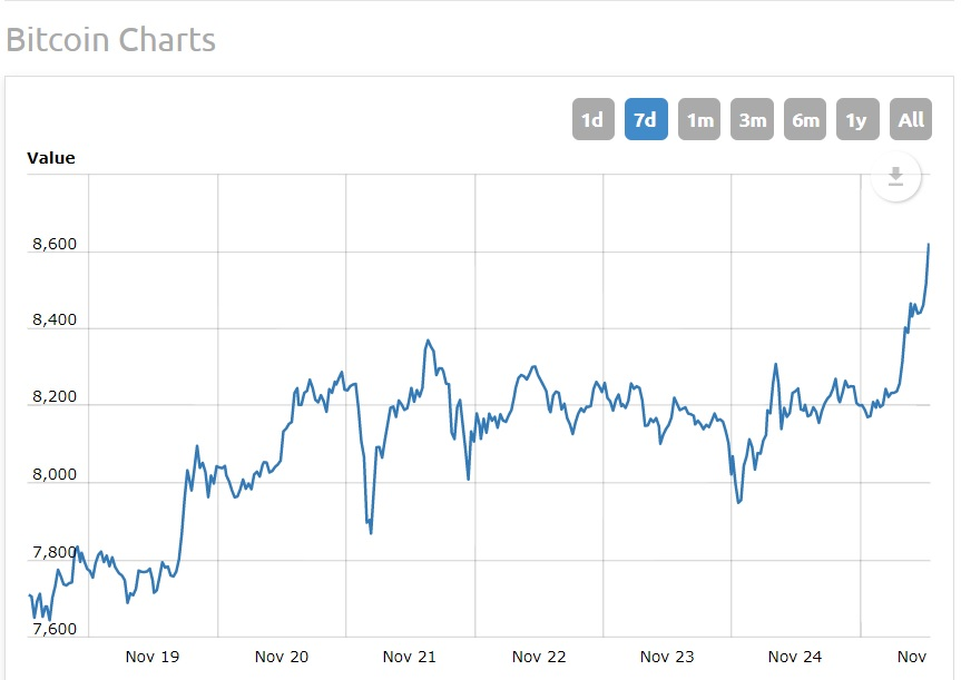 Yet Unlike Previous Times When There Were Major Selloffs Of Bitcoin Following A Fork And Dividend Offering The Cryptocurrency Jumped Over 400 In Price