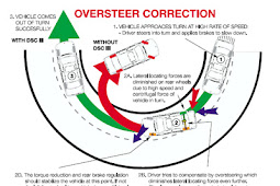 hobby of automotive designhobby of automotive designUnderstanding Oversteer.-AtoBlogMark-AtoBlogMark