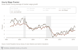 Atlanta Fed Wage Growth Tracker