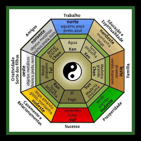 Terapia hol stica em taubat pedras cristais e o feng shui for Como practicar feng shui
