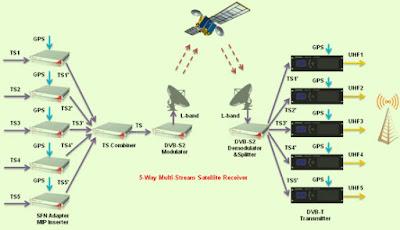 تعرف على نظام Multistream والأقمار التى يبث عليها
