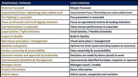 Difference between Traditional thinking and Lean thinking