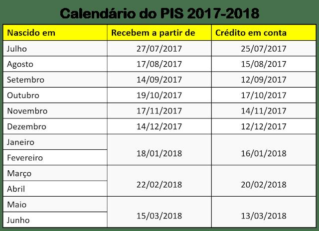 CAIXA PIS SALDO 2017