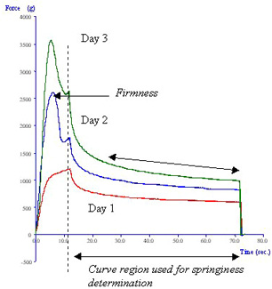 Typical curves produced from testing of sponge cake after storage for 1/2/3 days
