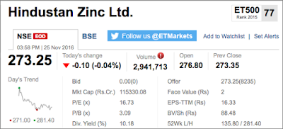 Hindustan Zinc Limited Share's Market Snapshot on 25th November 2016