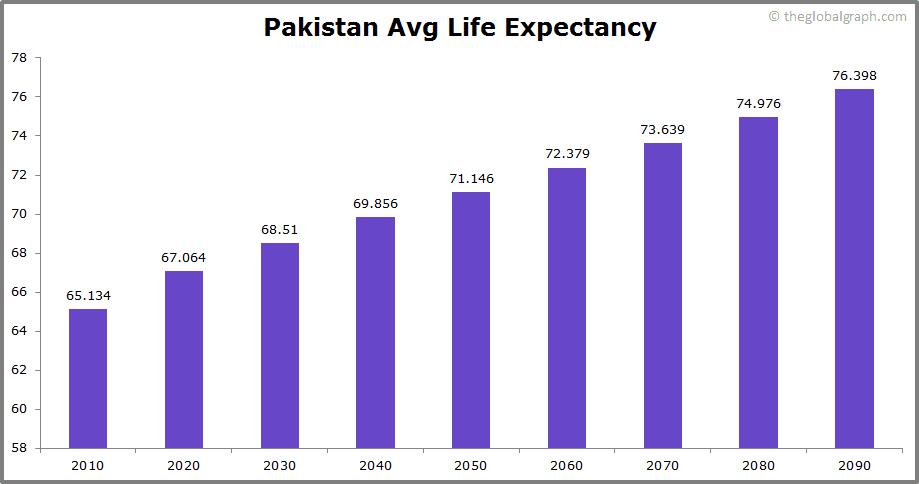 Pakistan  Avg Life Expectancy