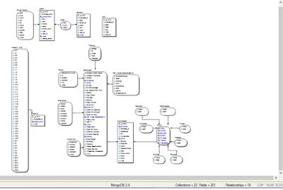 data modeling, yelp challenge dataset, ERD