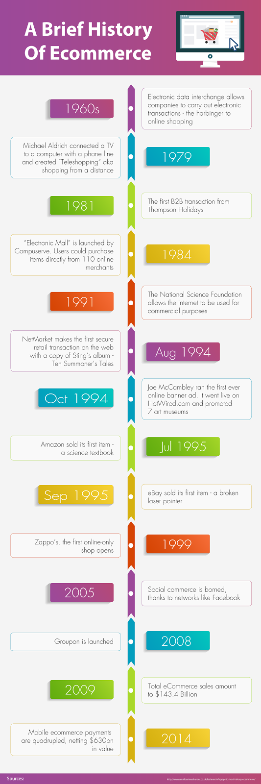 A Brief History of Ecommerce
