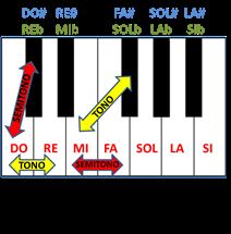 Una octava de un teclado, en la que hemos puesto los nombres de las notas y marcado algunos semitonos y tonos
