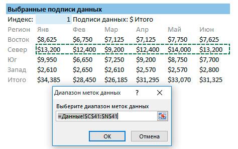 Как создать диаграмму с интерактивными подписями данных в Excel