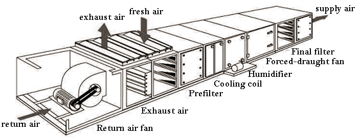 technical theory: Classifications of Air-Handling Units
