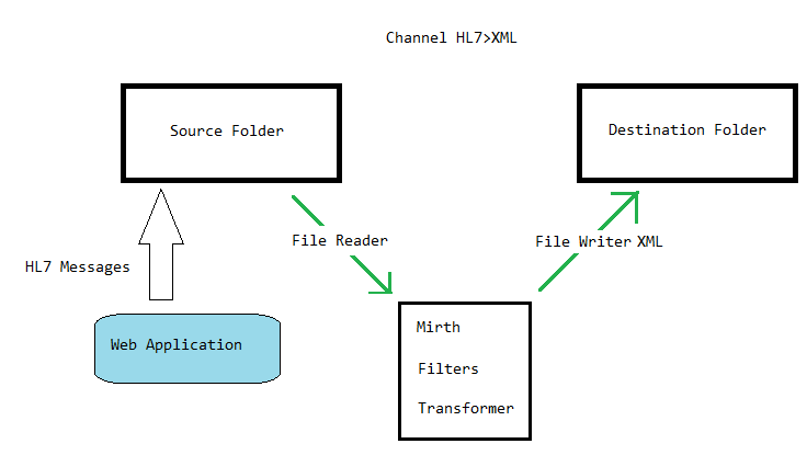 Experiments: Creating a channel for convert HL7 file to XML