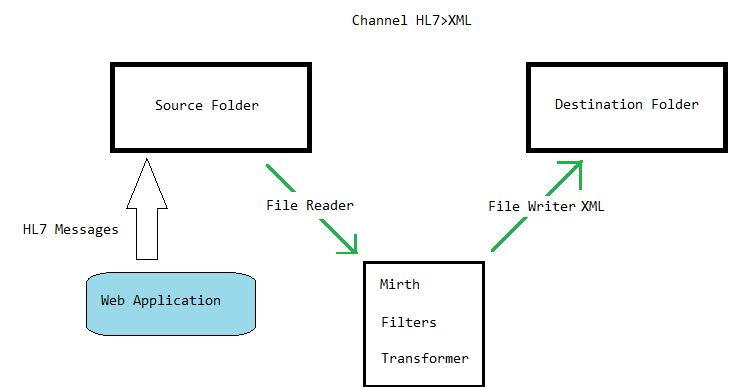Creating a channel for convert HL7 file to XML file with